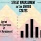Street Harassment Statistics